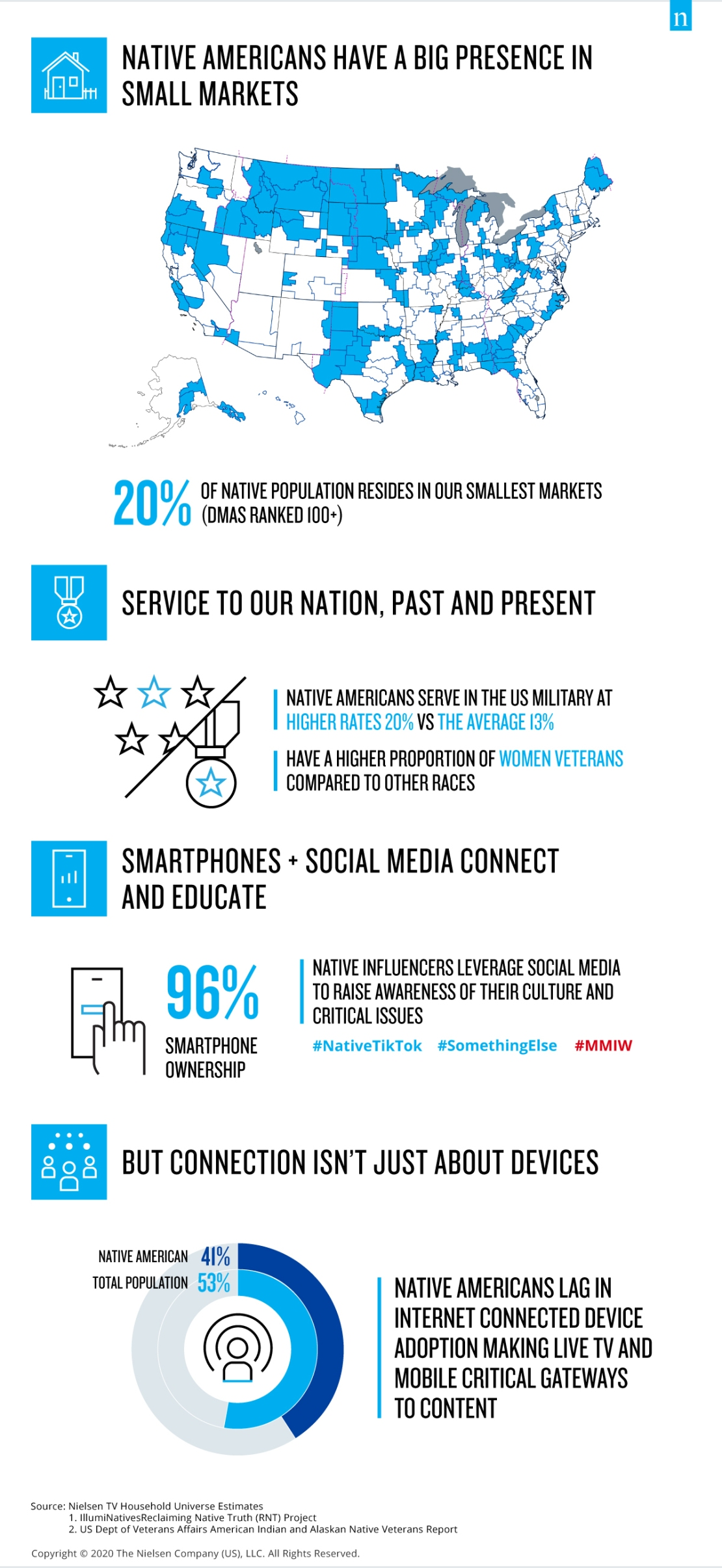 Honoring Native American Contributions, Service, and Media Consumption Infographic