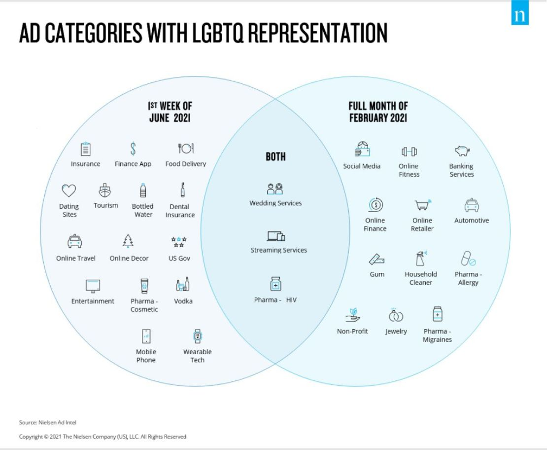 Ad categories with LGBTQ representation